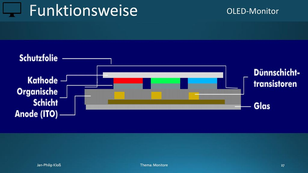 Funktionsweise OLED-Monitor Thema: Monitore