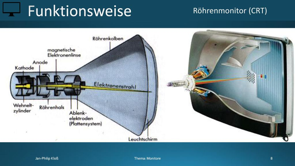 Funktionsweise Röhrenmonitor (CRT) Thema: Monitore