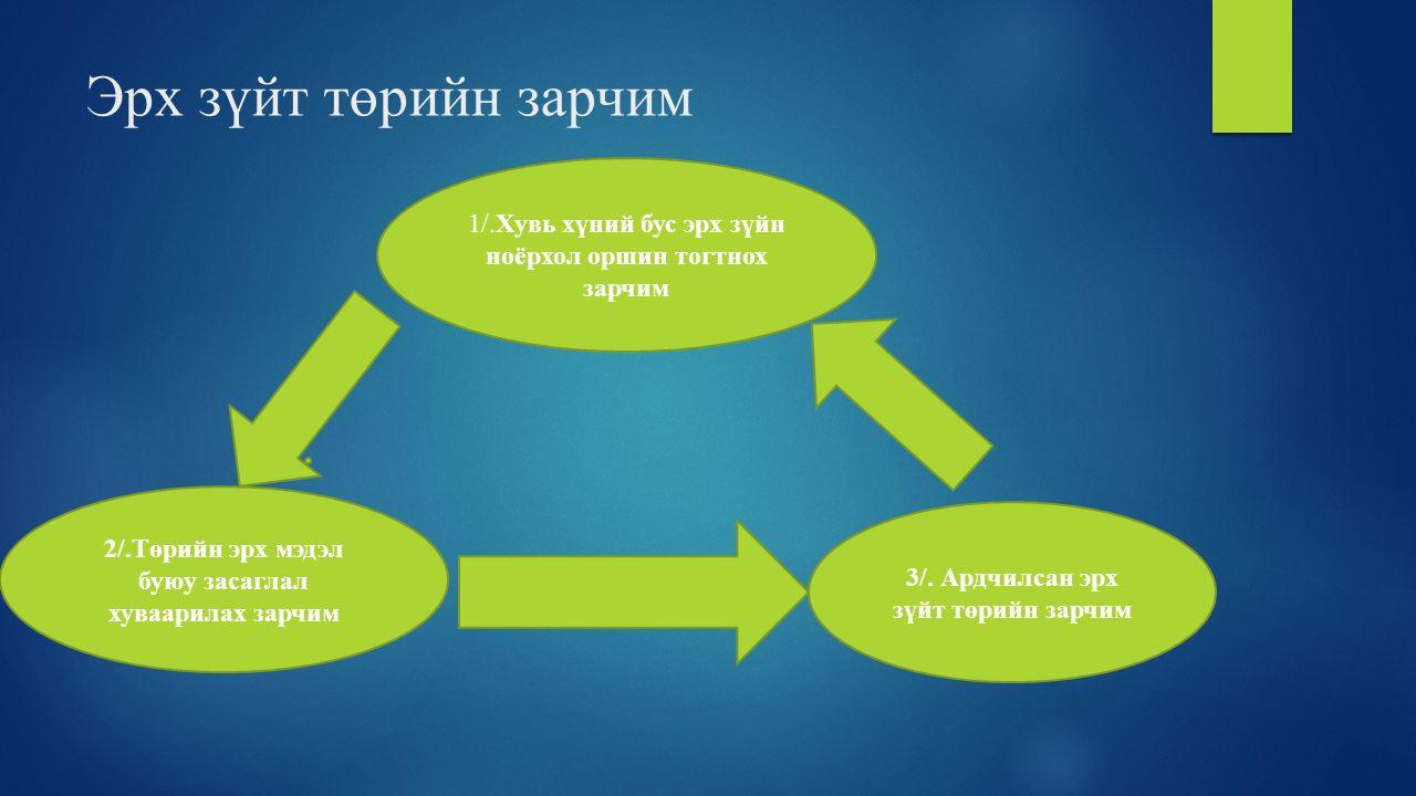 Эрх зүйт төрийн зарчим 1/.Хувь хүний бус эрх зүйн ноёрхол оршин тогтнох зарчим. 2/.Төрийн эрх мэдэл буюу засаглал хуваарилах зарчим.