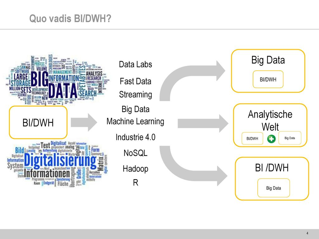 Quo vadis BI/DWH Big Data Analytische Welt BI/DWH BI /DWH Data Labs