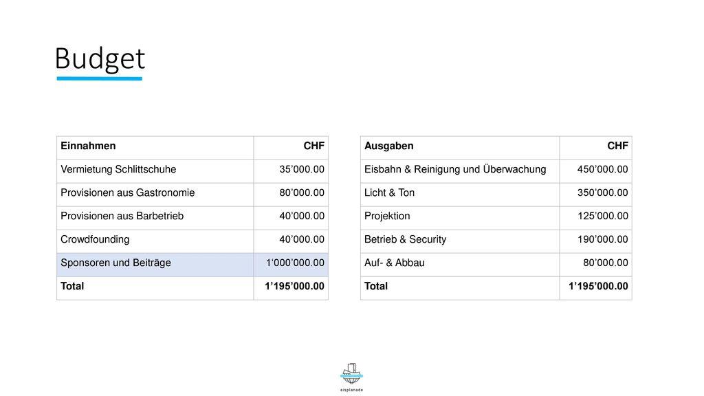 Budget Einnahmen CHF Vermietung Schlittschuhe 35'000.00