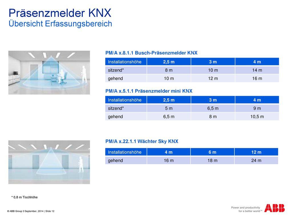 Präsenzmelder KNX Übersicht Erfassungsbereich