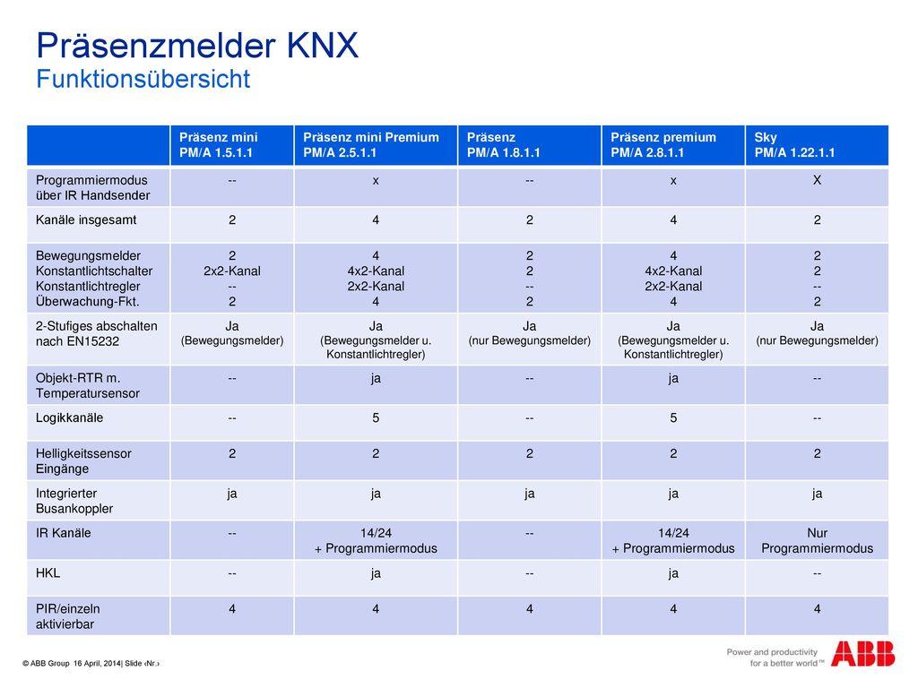Präsenzmelder KNX Funktionsübersicht