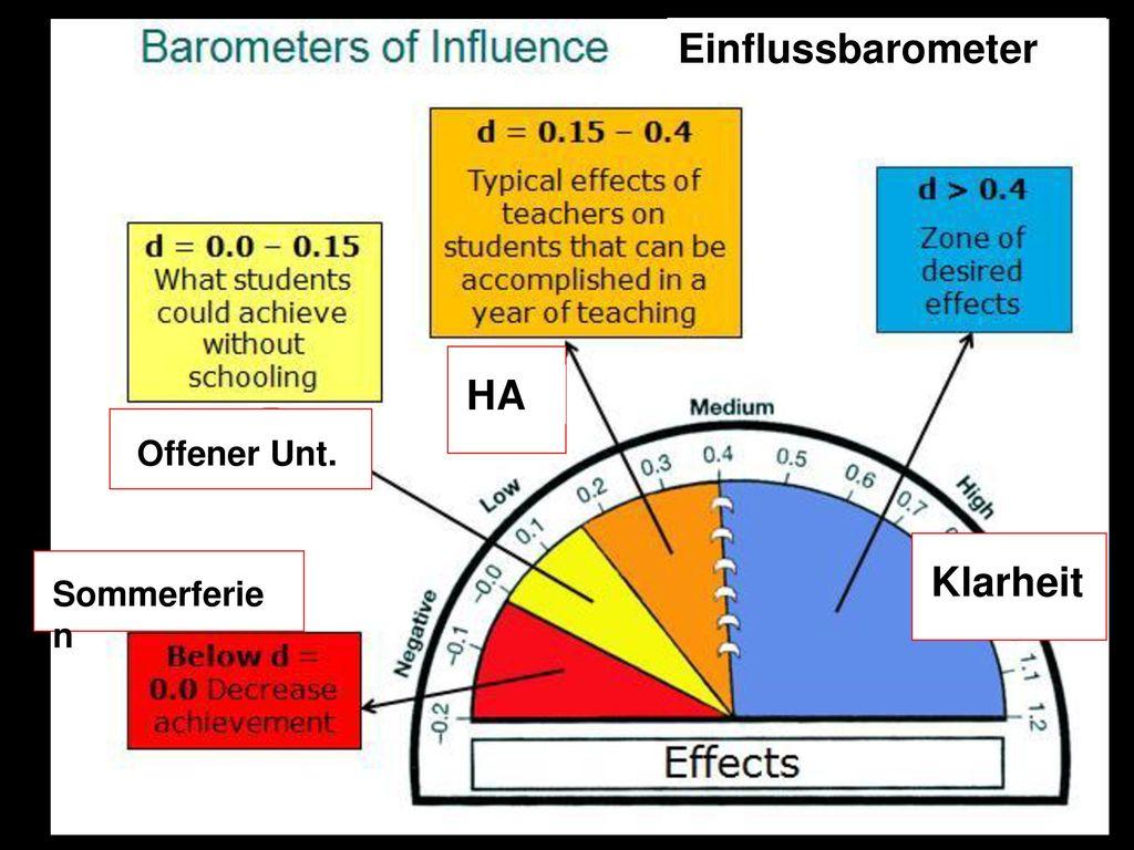 Einflussbarometer HA Klarheit Offener Unt. Sommerferien