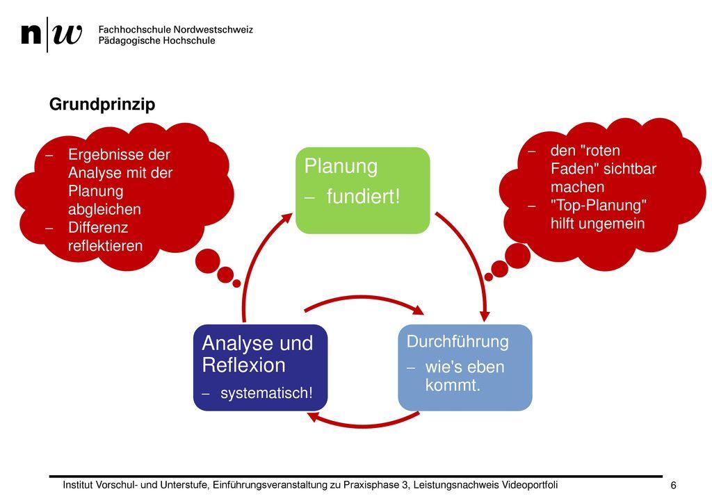 Planung fundiert! Analyse und Reflexion Grundprinzip Durchführung