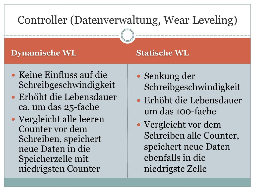 Controller (Datenverwaltung, Wear Leveling)