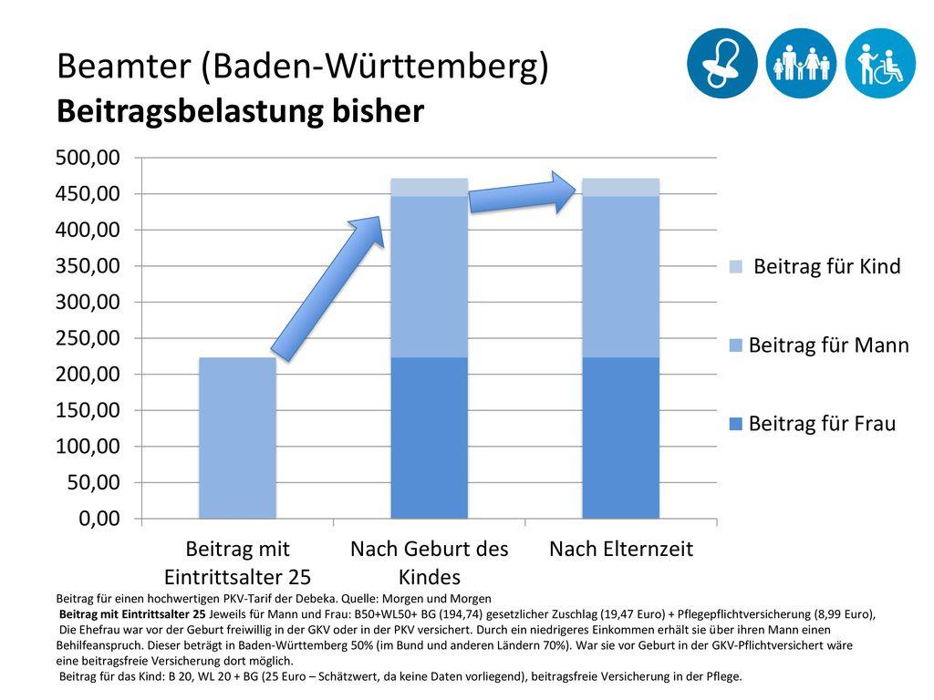 Beamter (Baden-Württemberg) Beitragsbelastung bisher