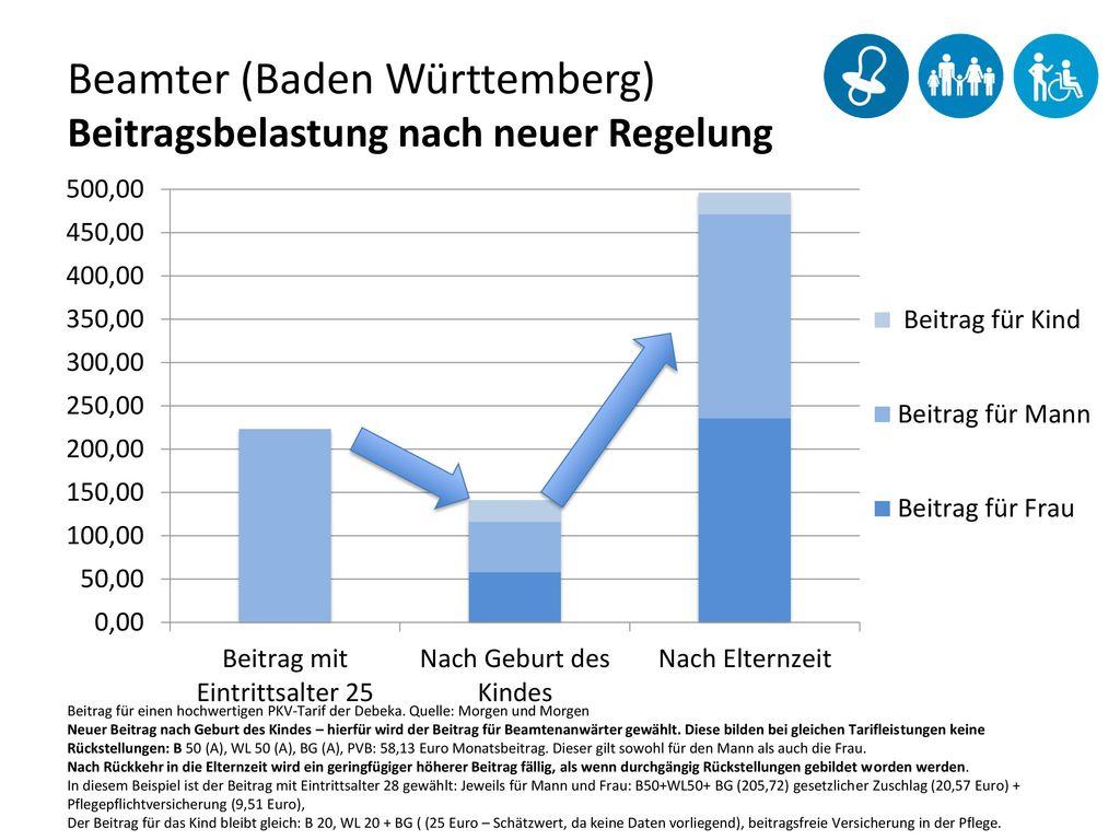 Beamter (Baden Württemberg) Beitragsbelastung nach neuer Regelung