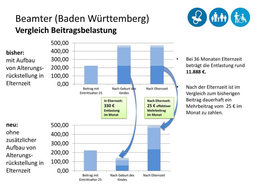 Beamter (Baden Württemberg) Vergleich Beitragsbelastung