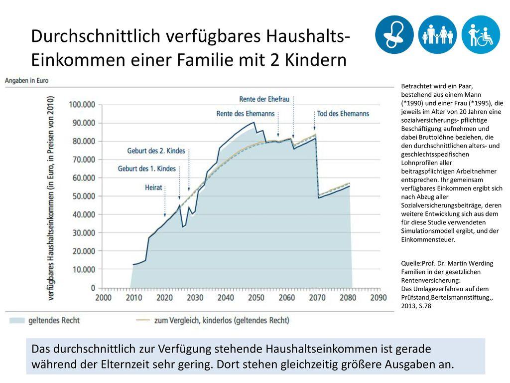 Durchschnittlich verfügbares Haushalts-Einkommen einer Familie mit 2 Kindern