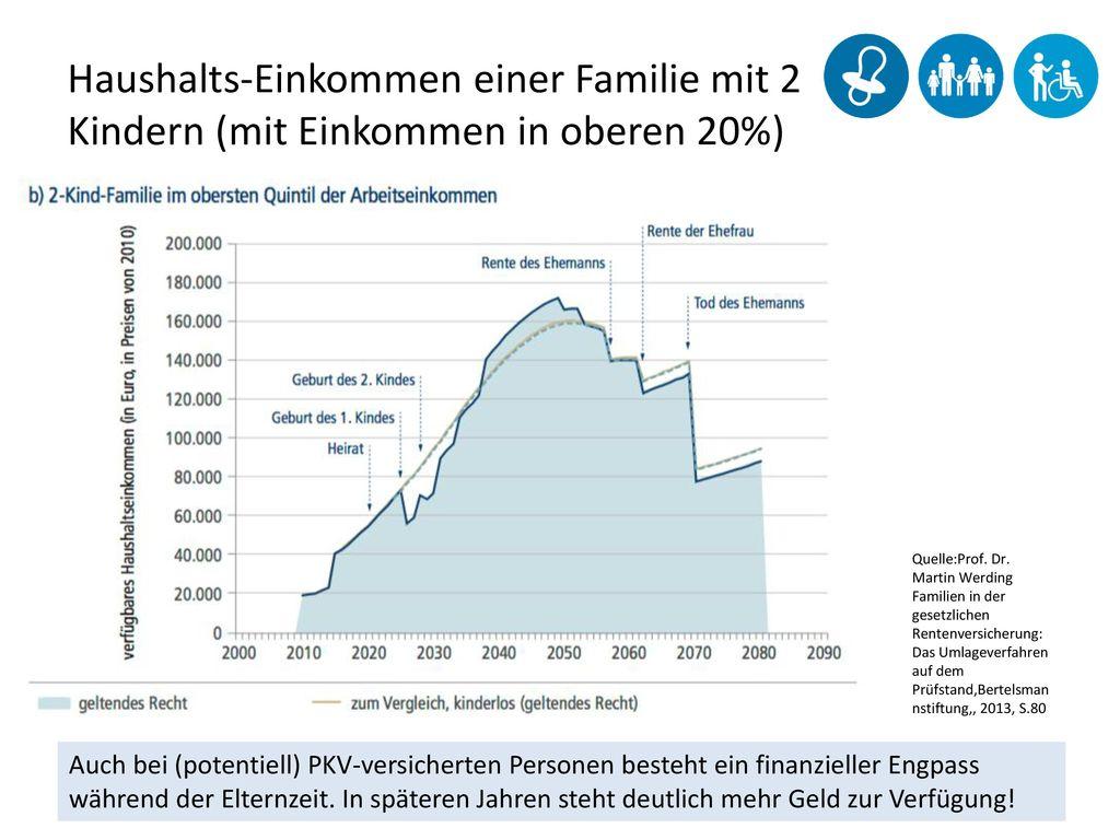 Haushalts-Einkommen einer Familie mit 2 Kindern (mit Einkommen in oberen 20%)