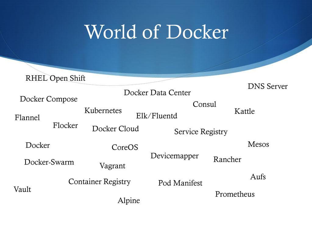 World of Docker RHEL Open Shift DNS Server Docker Data Center