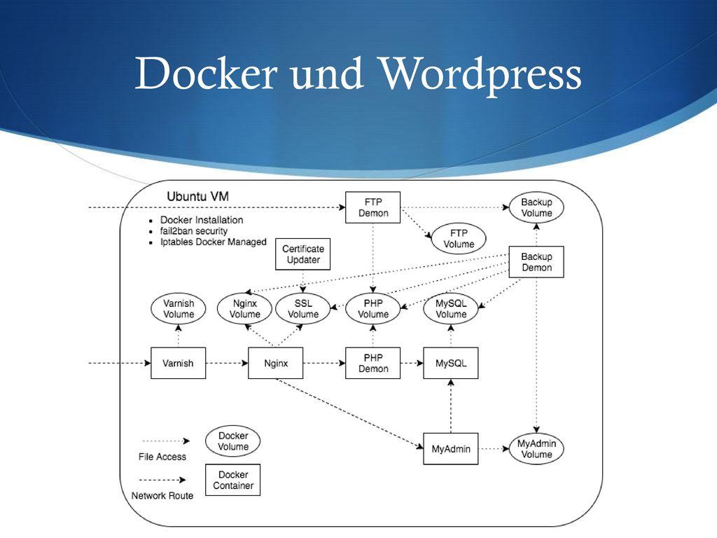 Docker und Wordpress