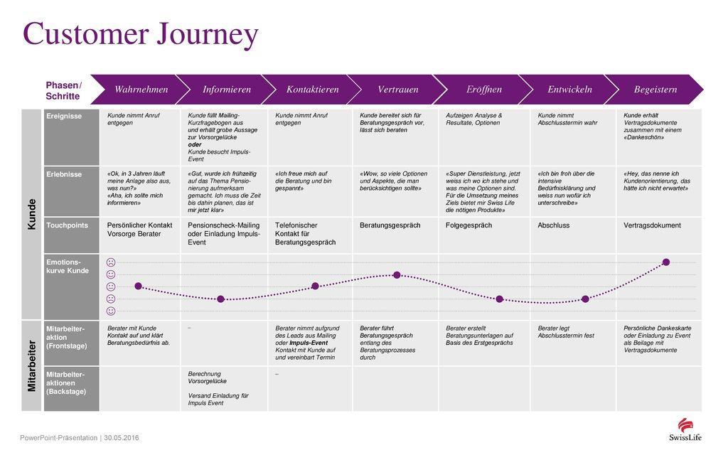 Customer Journey Wahrnehmen Informieren Kontaktieren Vertrauen