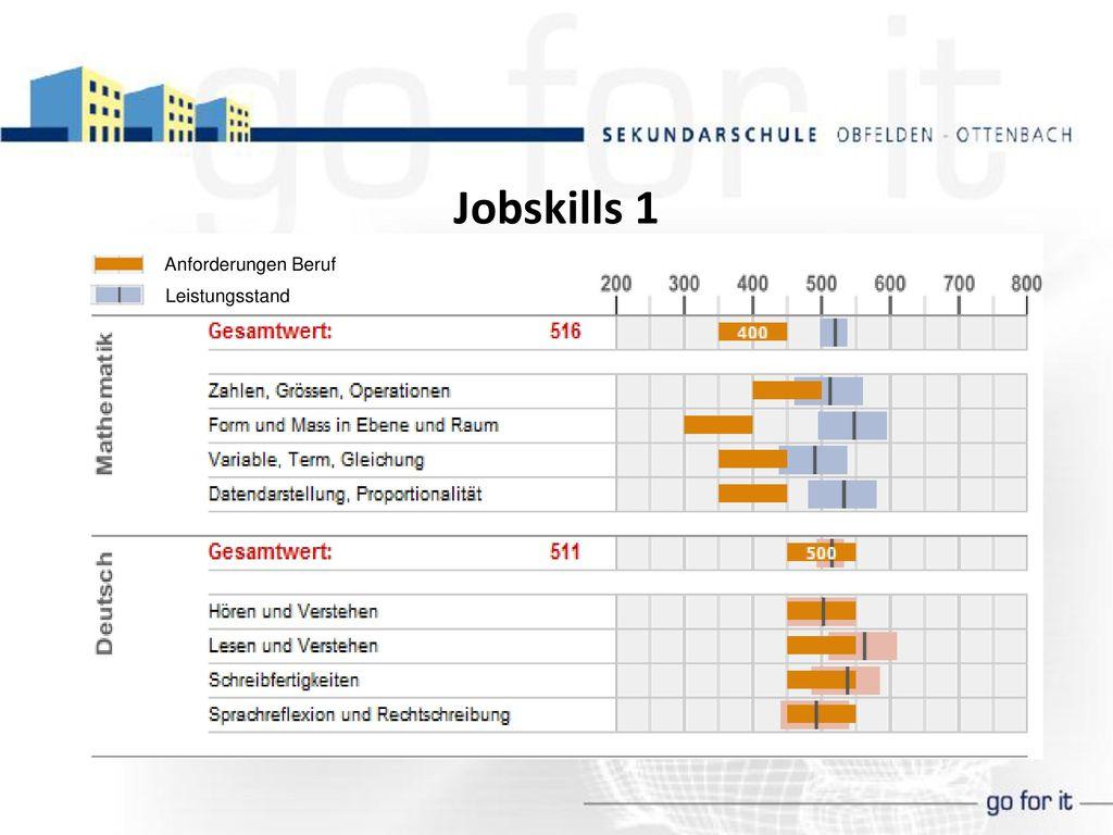 Jobskills 1 Anforderungen Beruf Leistungsstand