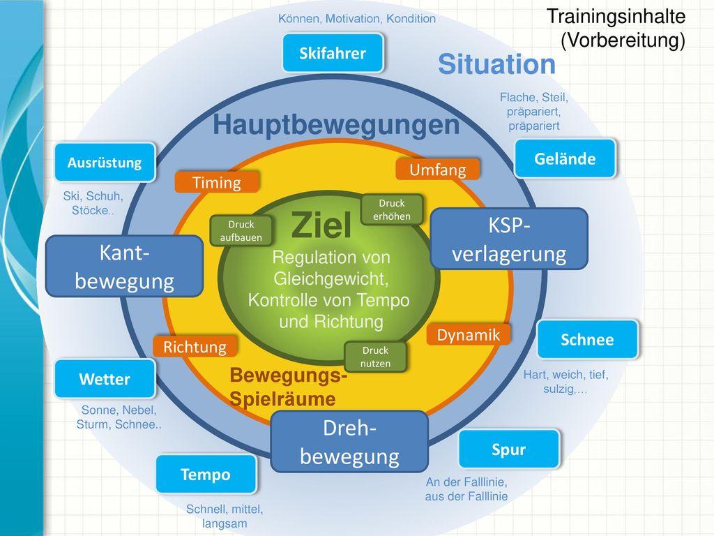 Ziel Situation Hauptbewegungen KSP- verlagerung Kant- bewegung