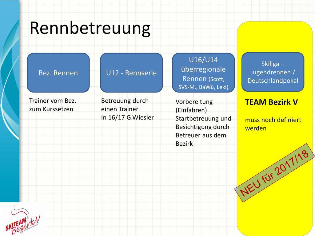 Rennbetreuung NEU für 2017/18 TEAM Bezirk V Bez. Rennen