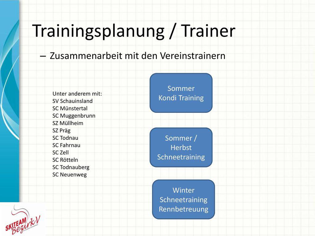 Trainingsplanung / Trainer