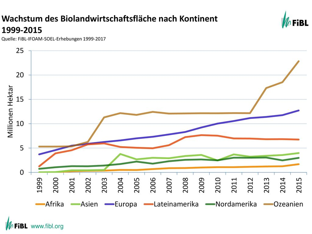 Growth of the organic agricultural land by continent 1999-2012