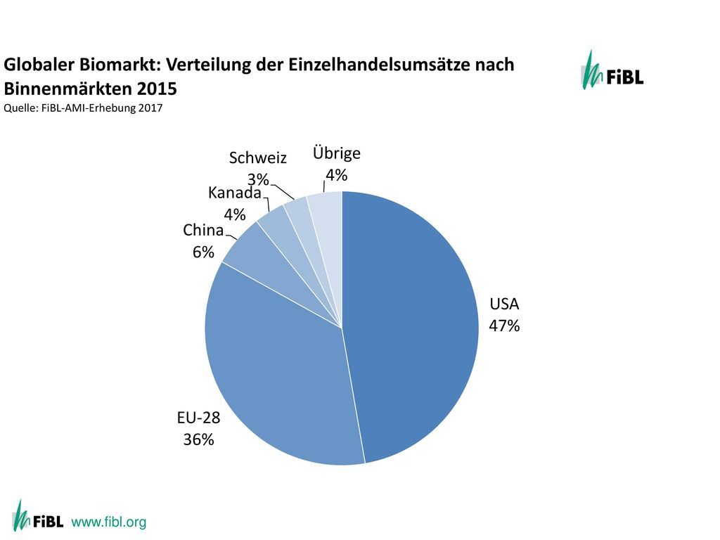 Global market: Distribution of total retail sales value by single markets (total: 47.8 billion) Euros 2013