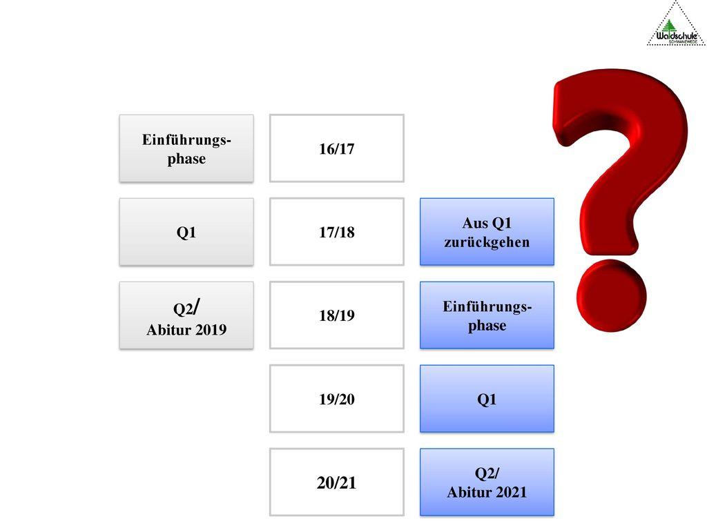 20/21 Einführungs-phase 16/17 Q1 17/18 Aus Q1 zurückgehen