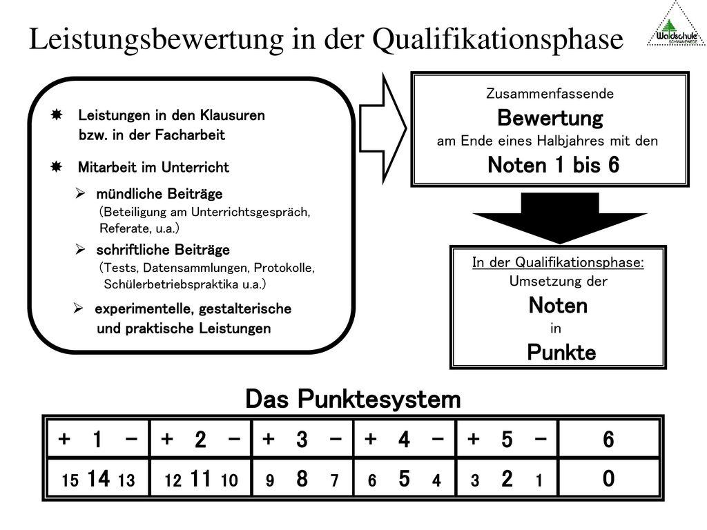 Leistungsbewertung in der Qualifikationsphase