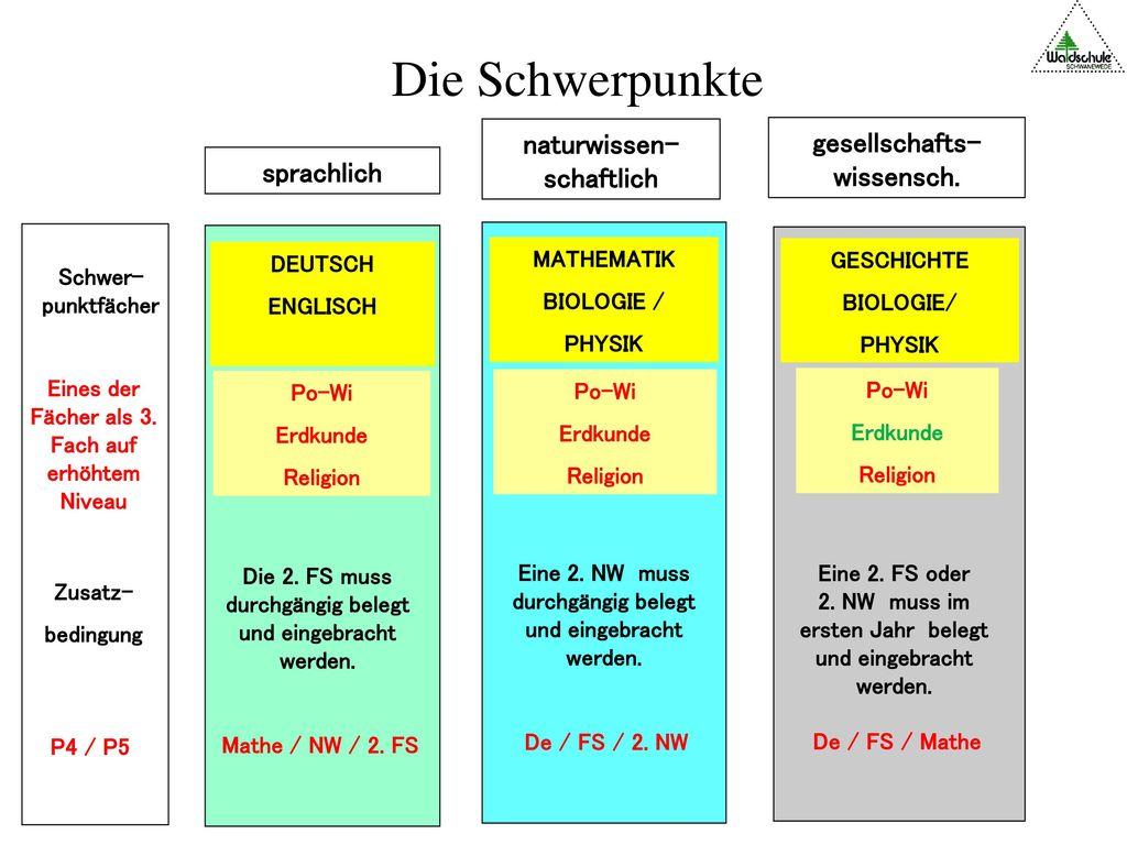 Die Schwerpunkte naturwissen-schaftlich gesellschafts-wissensch.