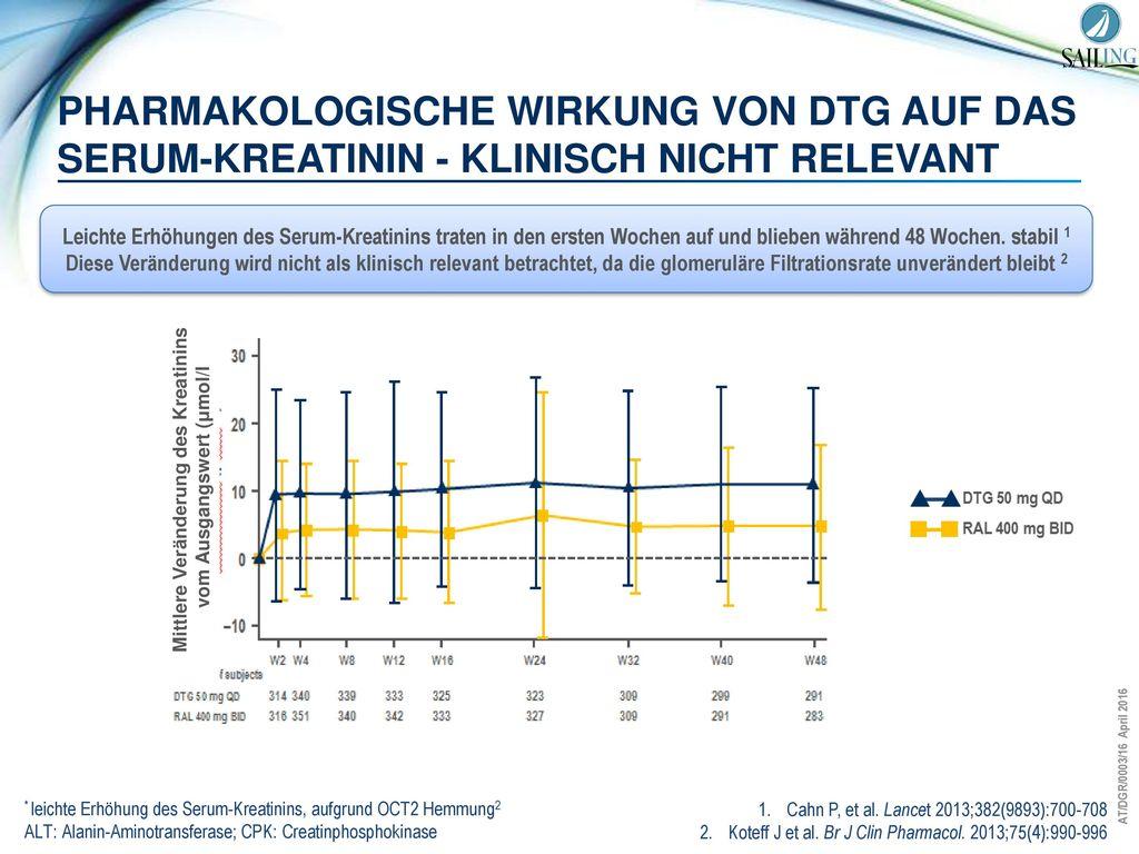 Mittlere Veränderung des Kreatinins vom Ausgangswert (μmol/l