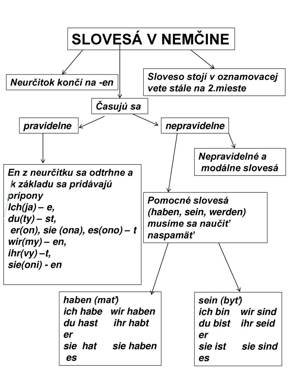 SLOVESÁ V NEMČINE Sloveso stojí v oznamovacej vete stále na 2.mieste