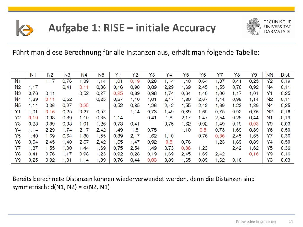 Aufgabe 1: RISE – initiale Accuracy