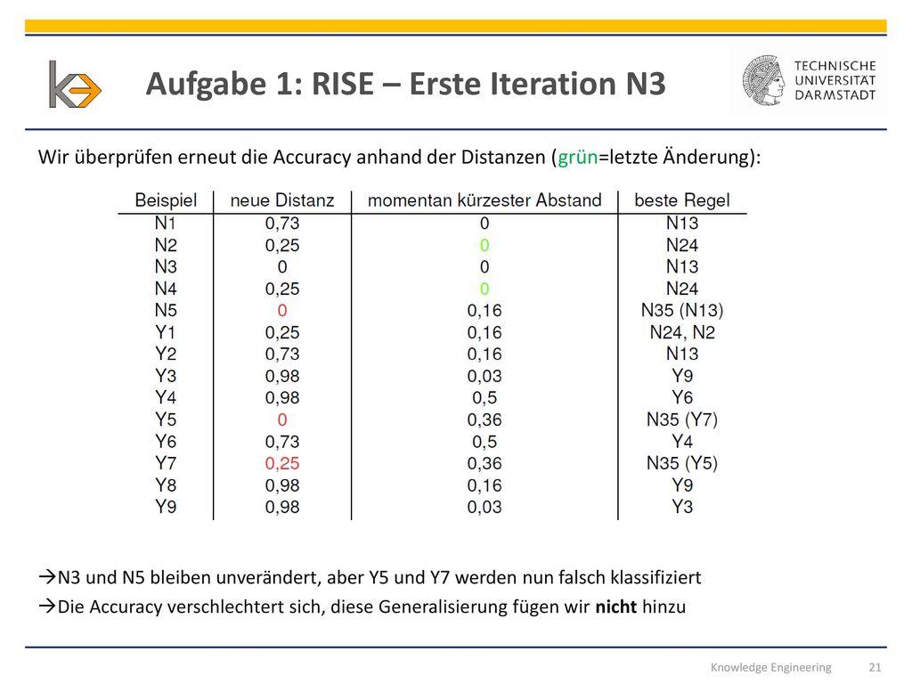 Aufgabe 1: RISE – Erste Iteration N3