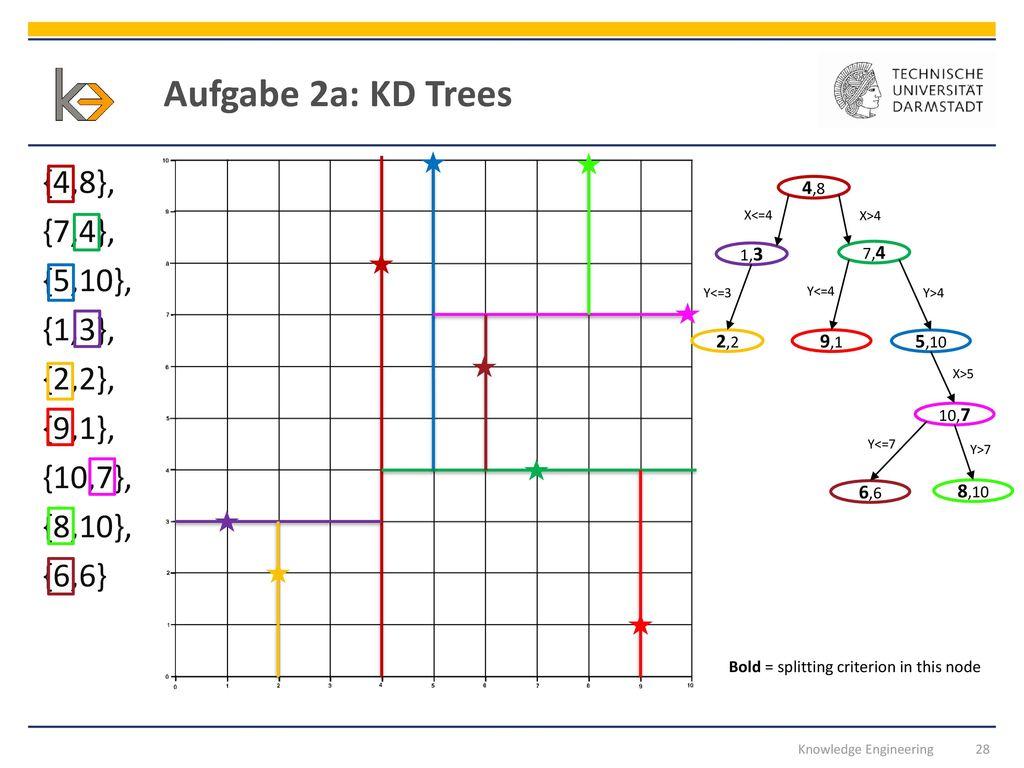 Aufgabe 2a: KD Trees {4,8}, {7,4}, {5,10}, {1,3}, {2,2}, {9,1}, {10,7}, {8,10}, {6,6} 4,8. X<=4.
