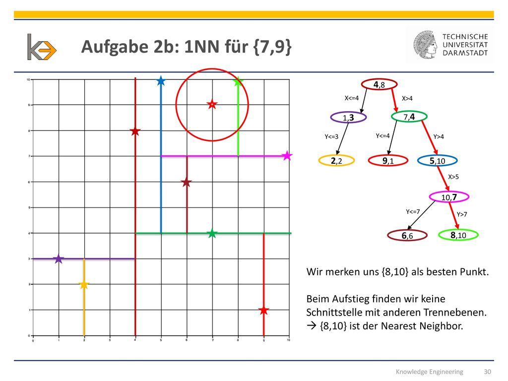 Aufgabe 2b: 1NN für {7,9} Wir merken uns {8,10} als besten Punkt.