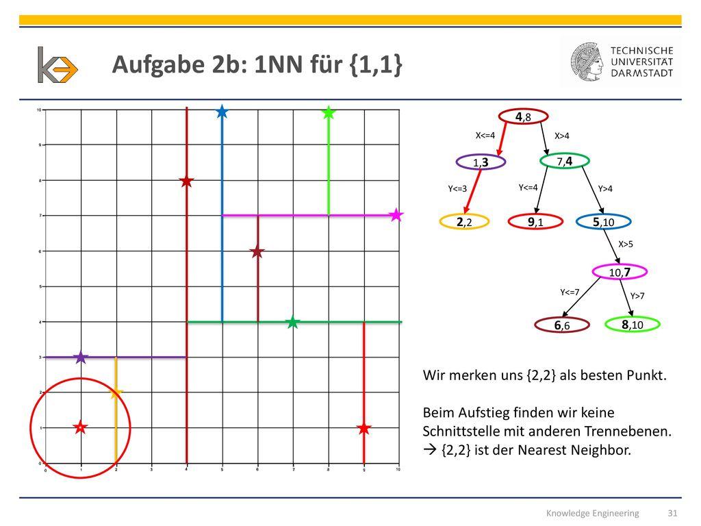 Aufgabe 2b: 1NN für {1,1} Wir merken uns {2,2} als besten Punkt.