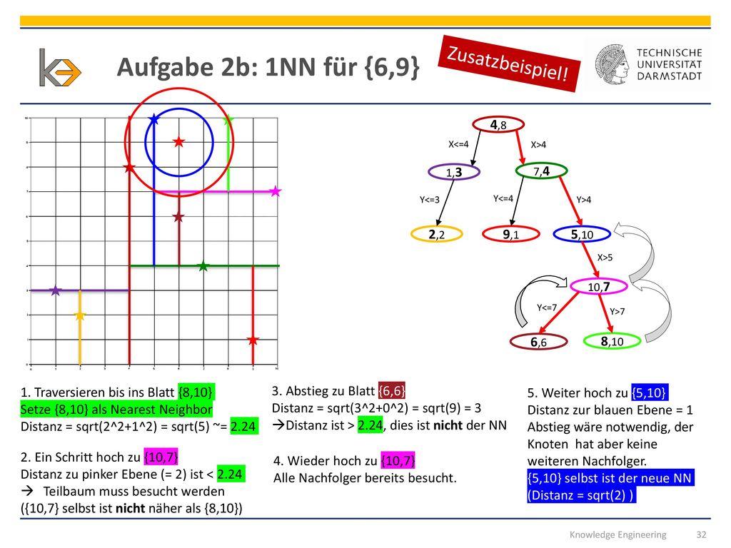Aufgabe 2b: 1NN für {6,9} Zusatzbeispiel! 4,8 5,10 2,2 9,1 8,10 6,6