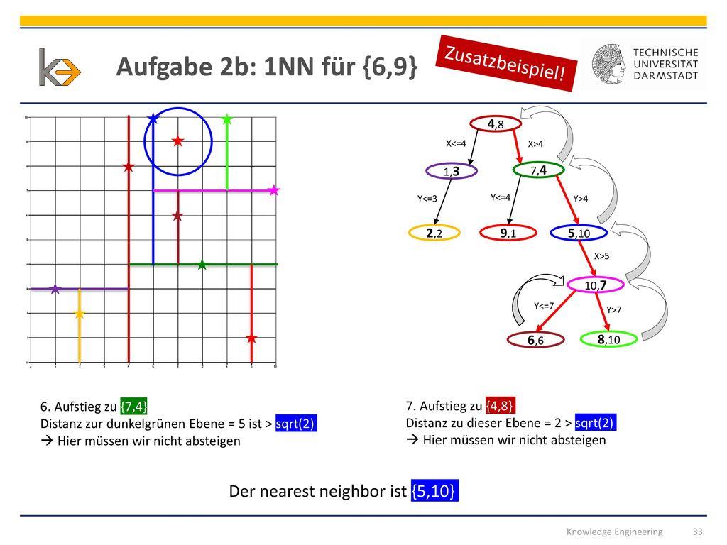 Aufgabe 2b: 1NN für {6,9} Zusatzbeispiel!