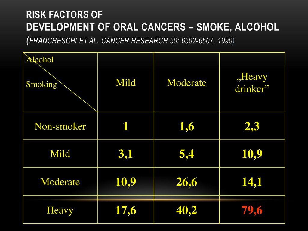 Alkohol in vereine mit Rauchen