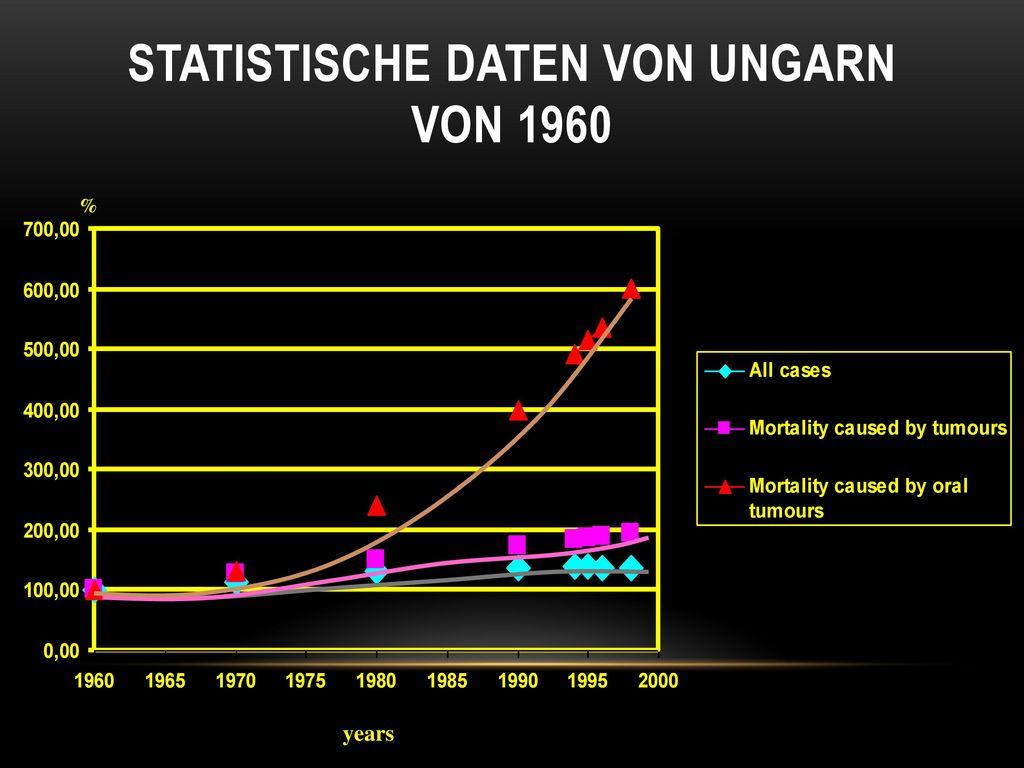 Statistische daten von Ungarn von 1960