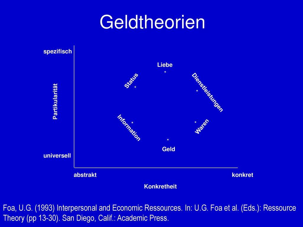 Geldtheorien abstrakt. konkret. Konkretheit. Partikularität. spezifisch. universell. * Liebe.