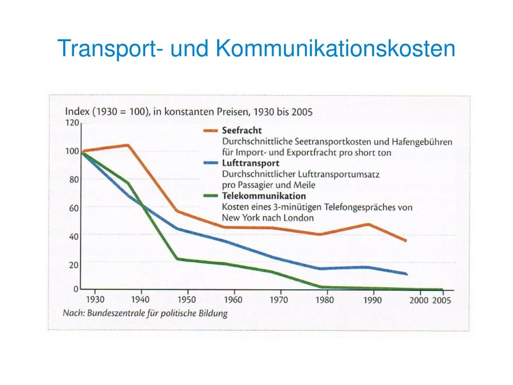 Transport- und Kommunikationskosten