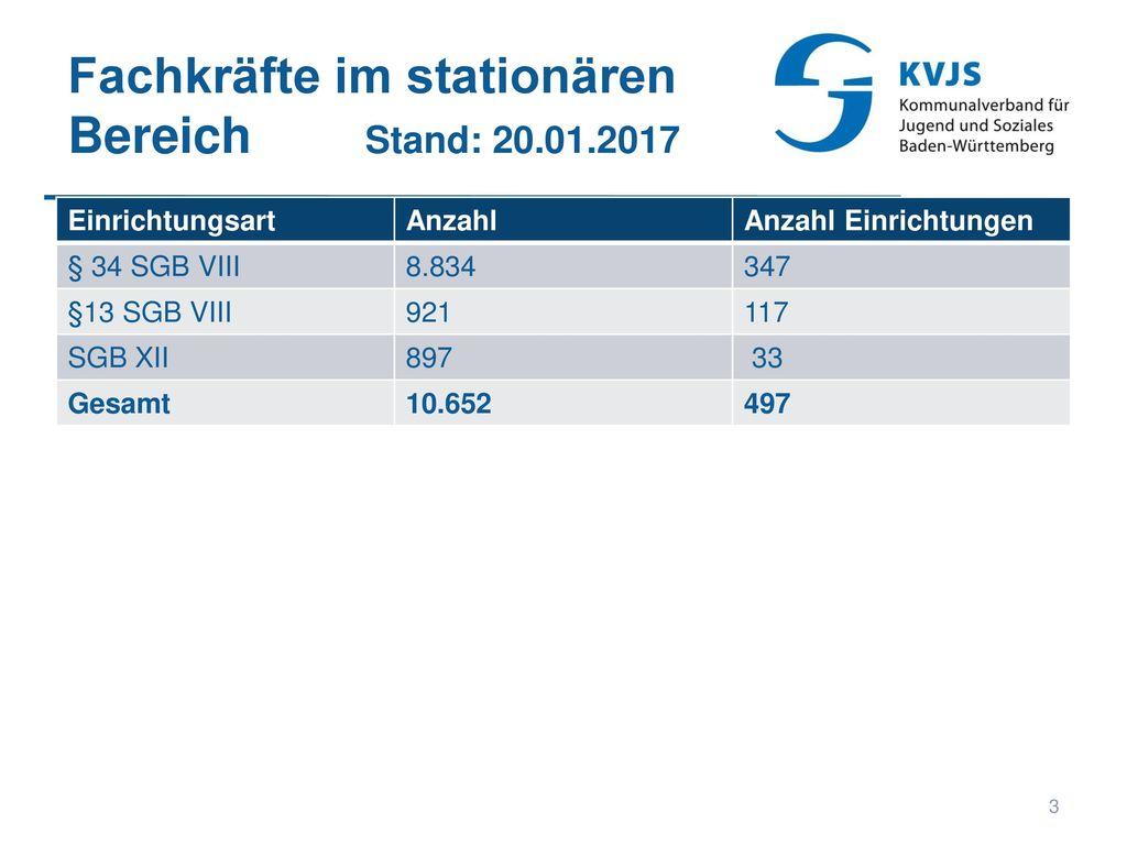 Fachkräfte im stationären Bereich Stand: 20.01.2017