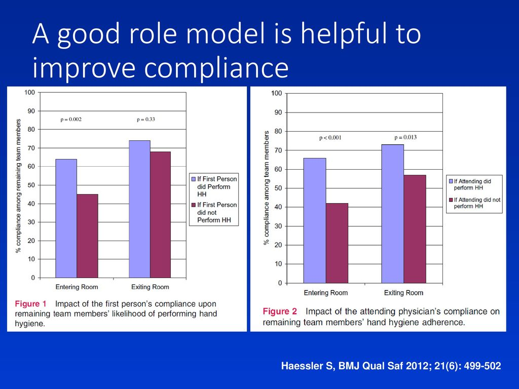 A good role model is helpful to improve compliance