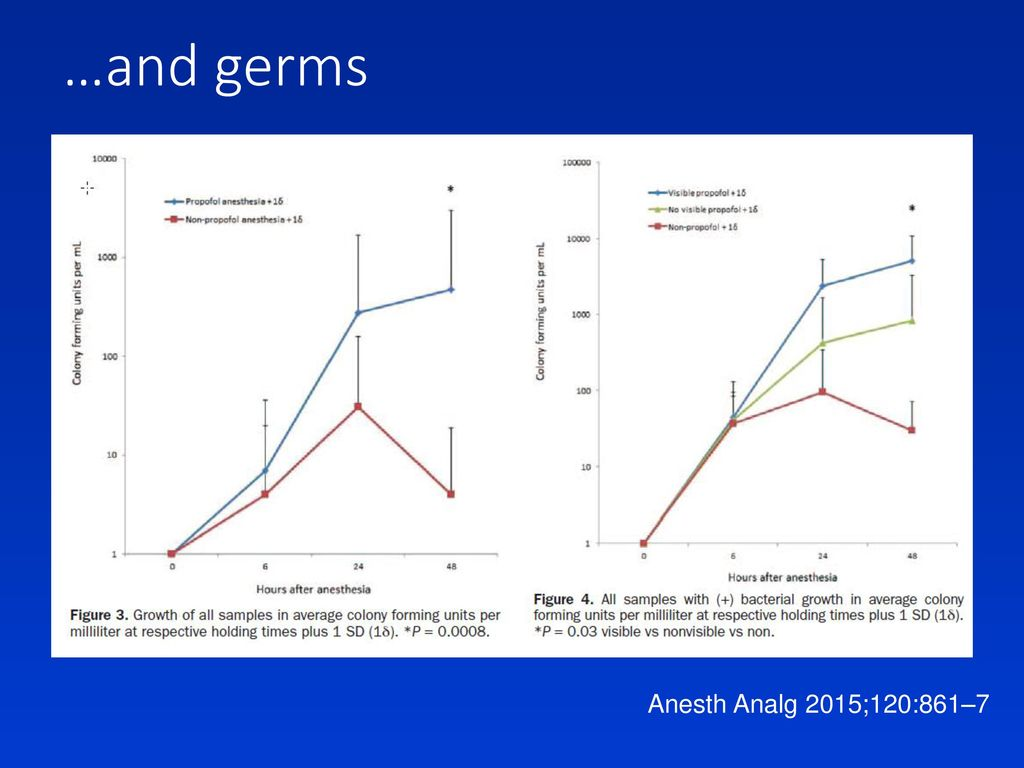 …and germs Anesth Analg 2015;120:861–7