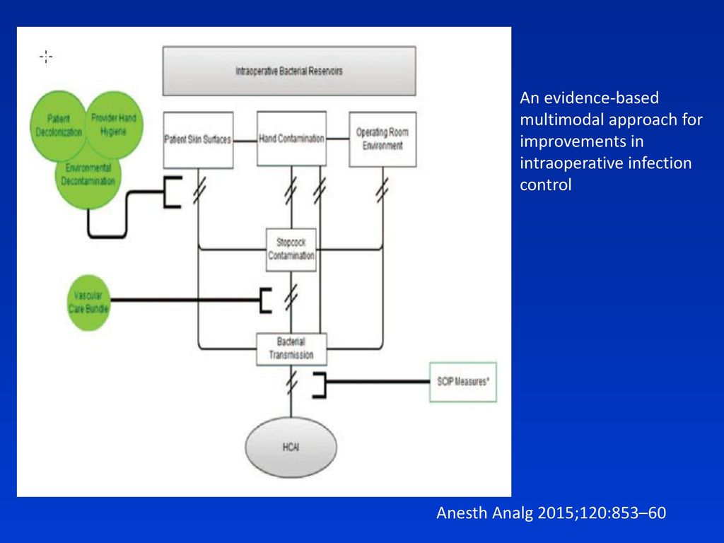 An evidence-based multimodal approach for improvements in intraoperative infection control