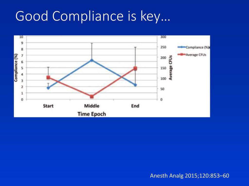Good Compliance is key…