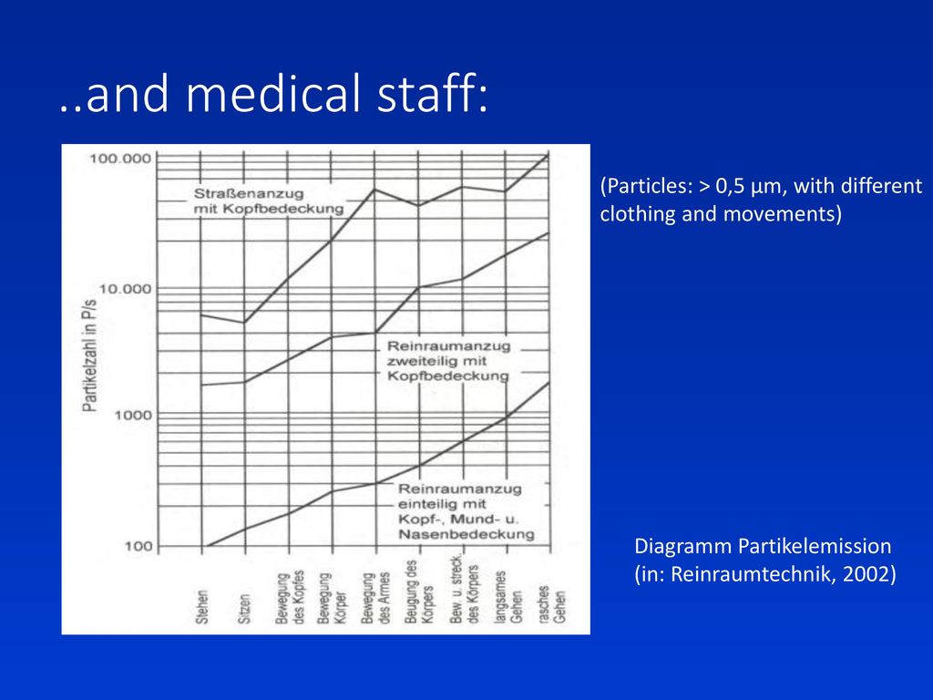 ..and medical staff: (Particles: > 0,5 µm, with different clothing and movements) Diagramm Partikelemission.