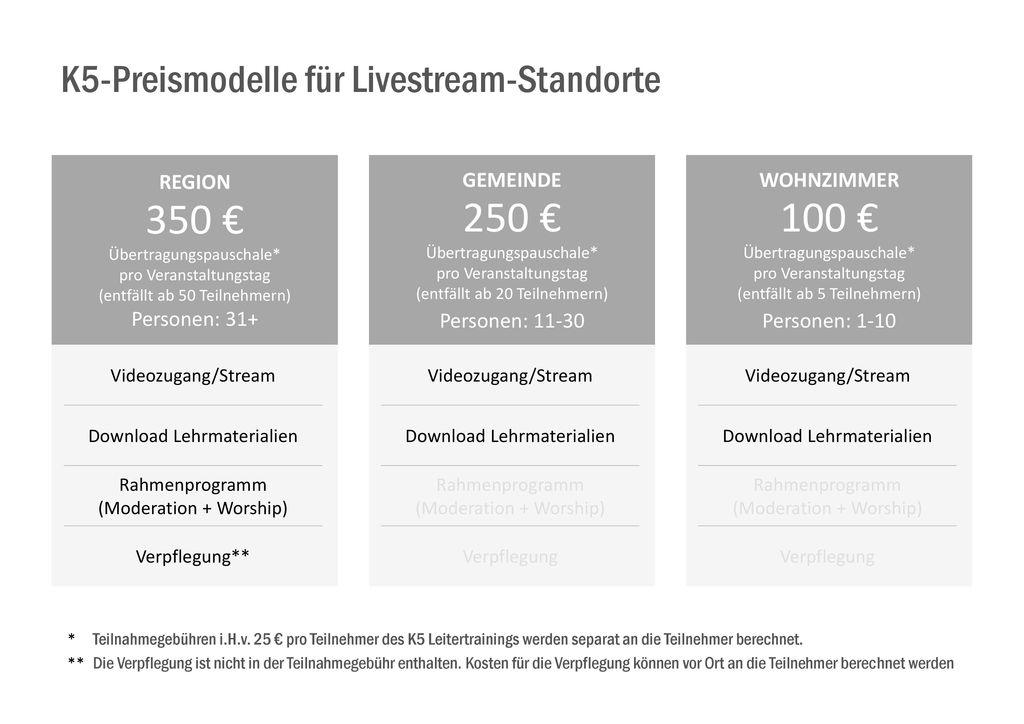 K5-Preismodelle für Livestream-Standorte