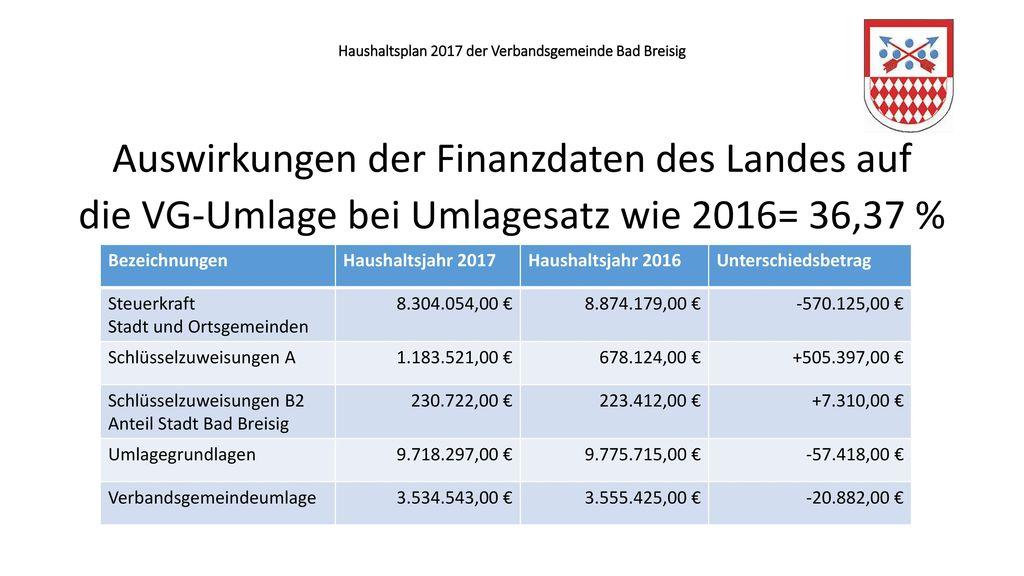 Haushaltsplan 2017 der Verbandsgemeinde Bad Breisig