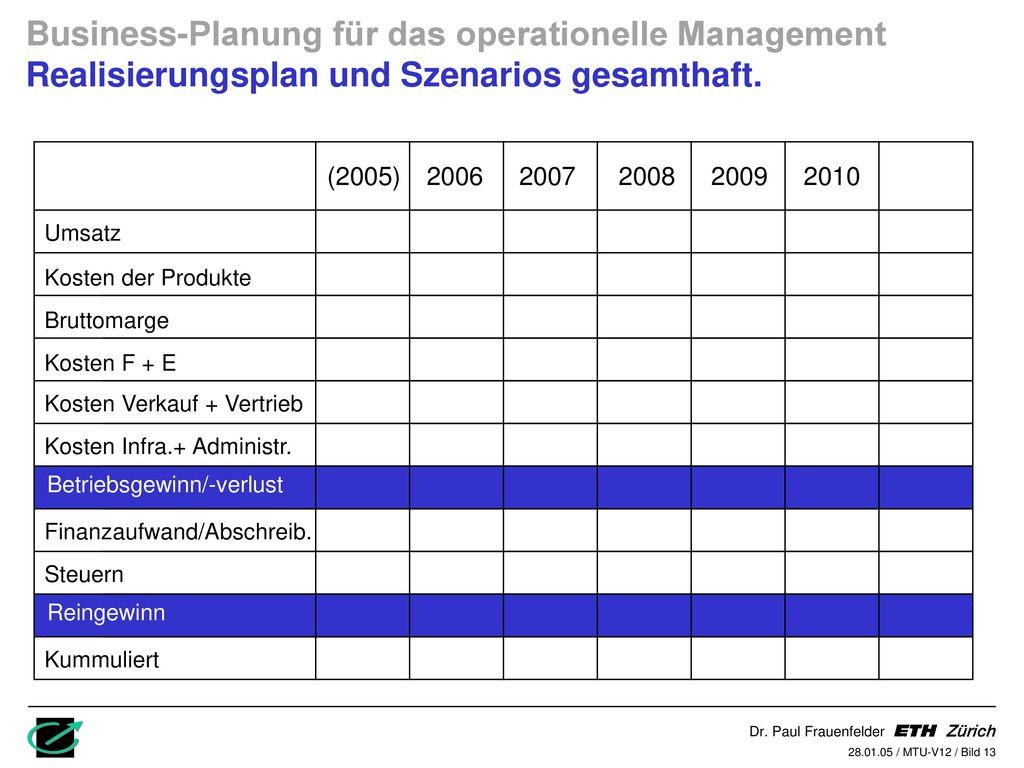 Business-Planung für das operationelle Management Realisierungsplan und Szenarios gesamthaft.