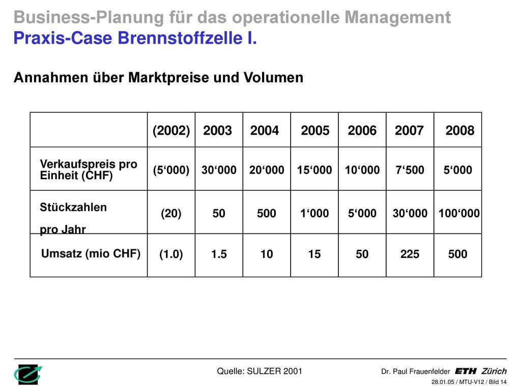 Business-Planung für das operationelle Management Praxis-Case Brennstoffzelle I.